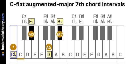 C-flat augmented-major 7th chord intervals