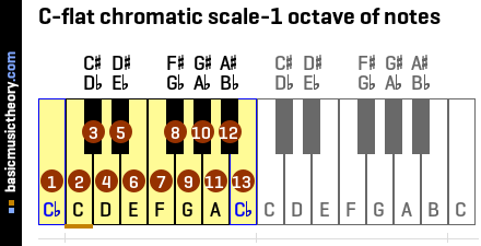 C-flat chromatic scale-1 octave of notes