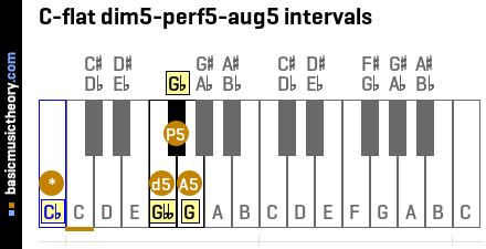 C-flat dim5-perf5-aug5 intervals
