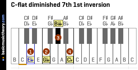 C-flat diminished 7th 1st inversion