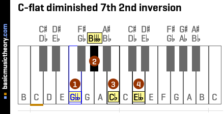 C-flat diminished 7th 2nd inversion