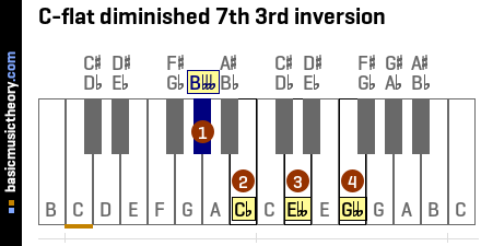 C-flat diminished 7th 3rd inversion