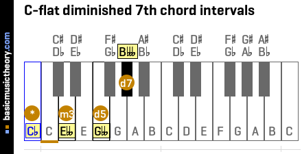 C-flat diminished 7th chord intervals