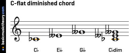 C Flat Major Triad Bass Clef basicmusictheory.com: ...