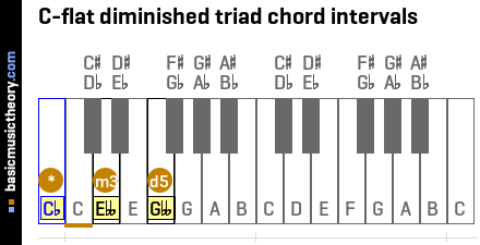 C-flat diminished triad chord intervals
