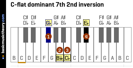 C-flat dominant 7th 2nd inversion