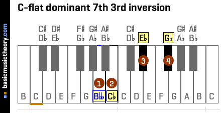 C-flat dominant 7th 3rd inversion