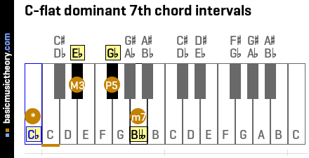 C-flat dominant 7th chord intervals
