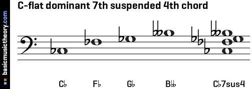 C-flat dominant 7th suspended 4th chord