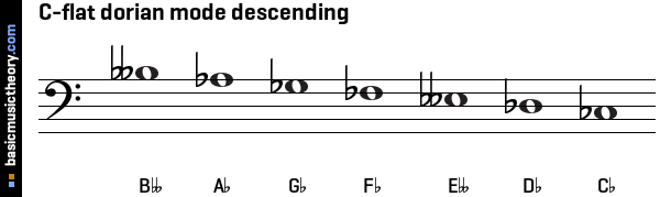 C-flat dorian mode descending