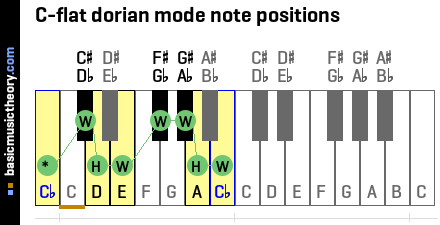 C-flat dorian mode note positions