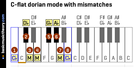 C-flat dorian mode with mismatches