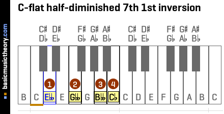 C-flat half-diminished 7th 1st inversion