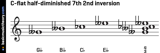 C-flat half-diminished 7th 2nd inversion