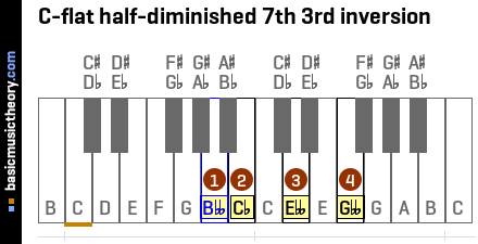 C-flat half-diminished 7th 3rd inversion