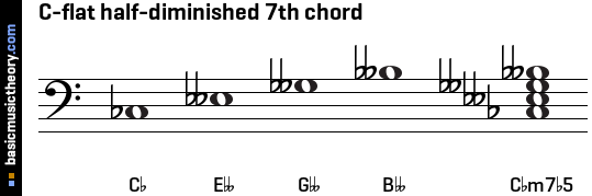 C-flat half-diminished 7th chord