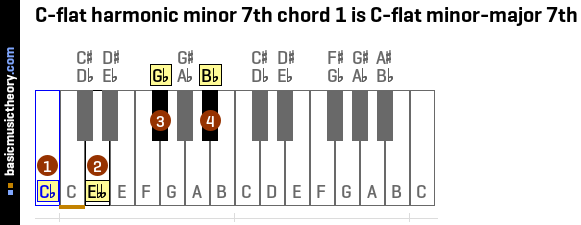 C-flat harmonic minor 7th chord 1 is C-flat minor-major 7th