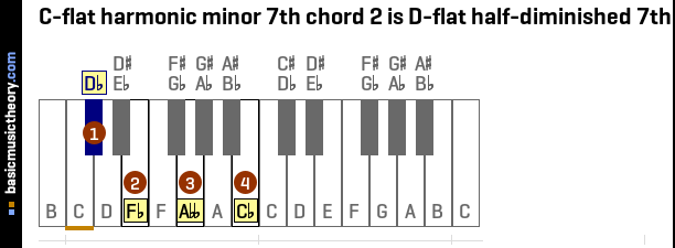 C-flat harmonic minor 7th chord 2 is D-flat half-diminished 7th