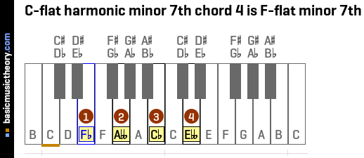 C-flat harmonic minor 7th chord 4 is F-flat minor 7th