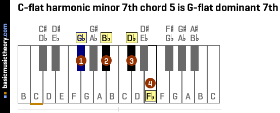 C-flat harmonic minor 7th chord 5 is G-flat dominant 7th