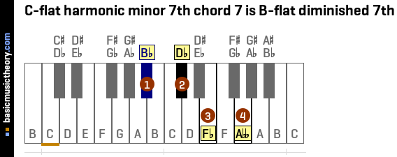 C-flat harmonic minor 7th chord 7 is B-flat diminished 7th