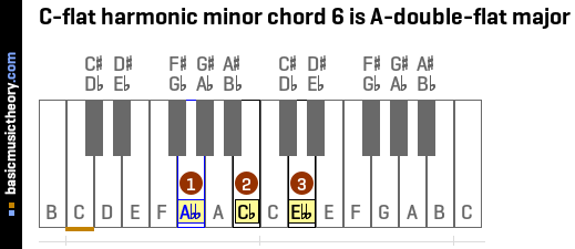 C-flat harmonic minor chord 6 is A-double-flat major