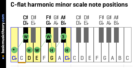 C-flat harmonic minor scale note positions