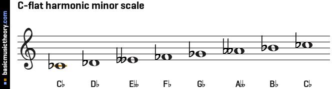 C Flat Major Scale Bass Clef basicmusictheor...