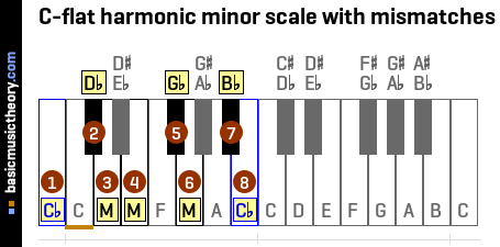 C-flat harmonic minor scale with mismatches