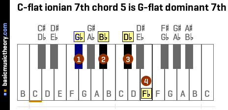 C-flat ionian 7th chord 5 is G-flat dominant 7th