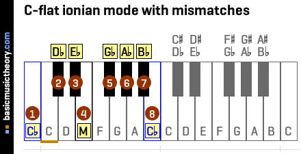 C-flat ionian mode with mismatches