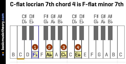 C-flat locrian 7th chord 4 is F-flat minor 7th