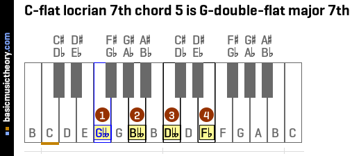 C-flat locrian 7th chord 5 is G-double-flat major 7th