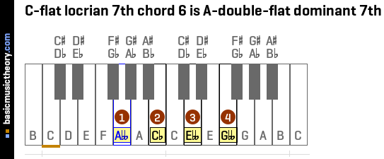 C-flat locrian 7th chord 6 is A-double-flat dominant 7th