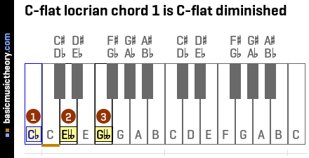 C-flat locrian chord 1 is C-flat diminished