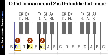 C-flat locrian chord 2 is D-double-flat major