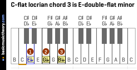 C-flat locrian chord 3 is E-double-flat minor
