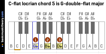 C-flat locrian chord 5 is G-double-flat major
