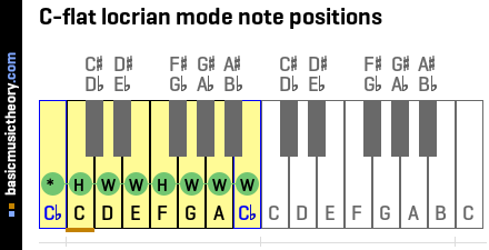 C-flat locrian mode note positions