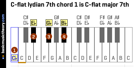 C-flat lydian 7th chord 1 is C-flat major 7th