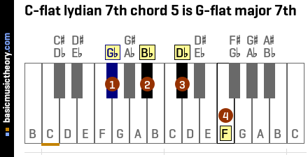 C-flat lydian 7th chord 5 is G-flat major 7th