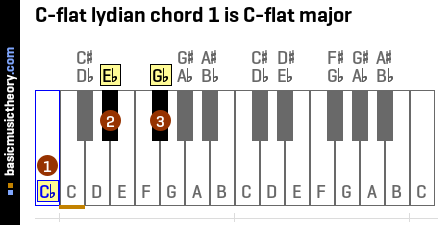 C-flat lydian chord 1 is C-flat major
