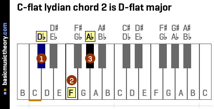 C-flat lydian chord 2 is D-flat major