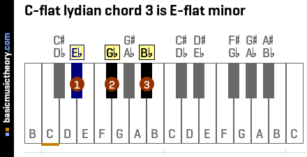 C-flat lydian chord 3 is E-flat minor