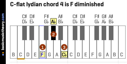 C-flat lydian chord 4 is F diminished