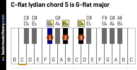 C-flat lydian chord 5 is G-flat major