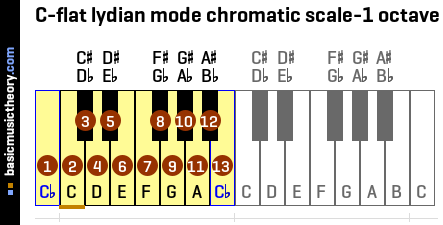C-flat lydian mode chromatic scale-1 octave
