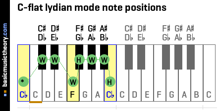 C-flat lydian mode note positions