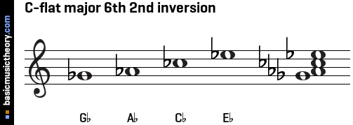 C-flat major 6th 2nd inversion