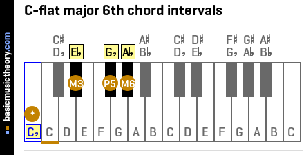C-flat major 6th chord intervals